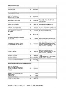 Details of Metro Nashville Public Schools CARES Act spending. (Source: MNPS)