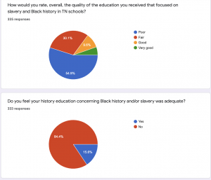 Online survey on black history. (Sourc: Abby Lee Hood)