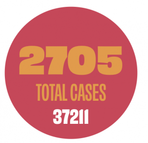 More than 2,700 cases of COVID-19 have been diagnosed in South 37211 zip code, an area in which many immigrants live.