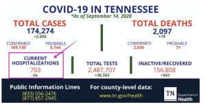 Chart from Department of Health
