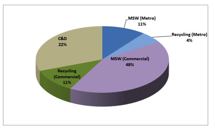 Middle Tennessee waste pie chart